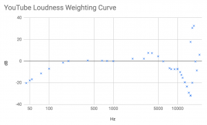 Estimated Weighting Curve Used for YouTube Loudness Normalization