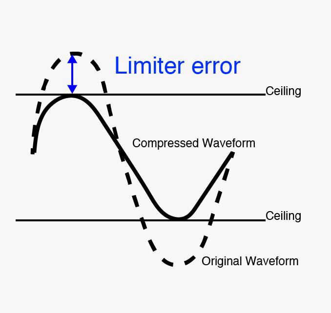 Limiter Error